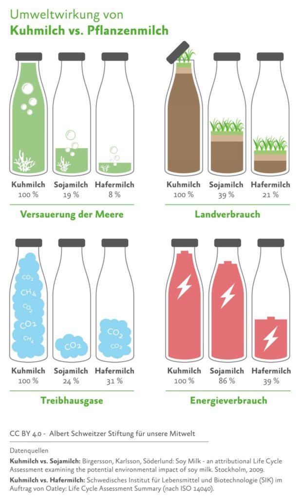 Umweltwirkung von pflanzliche Milchsorten